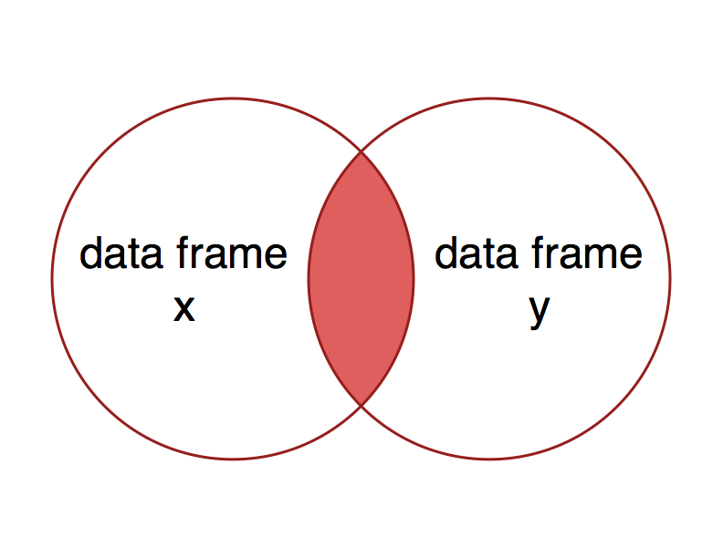 Joining Data Frames With Dplyr