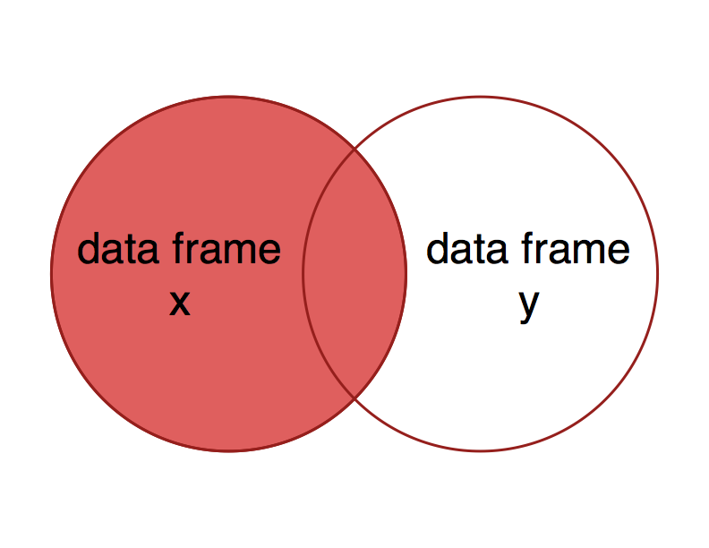 Joining data frames with dplyr the result of a left join is all of data frame x plus the parts of data frame y with overlapping keys ie the left side of the venn diagram ccuart Gallery